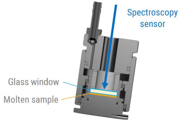 Spectroscopy sensor
